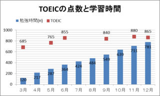 TOEICの点数と学習合計時間.png